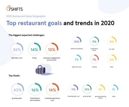 7shifts Surveys 1,000 Restaurateurs for 2020 Restaurant Labor Management Trends Study