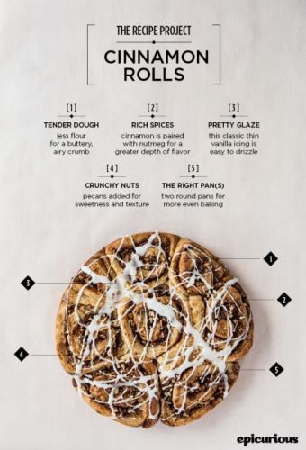 Theultimate cinnamon roll recipe. Spread the word