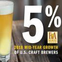 Brewers Association Reports 5 Percent Growth Midway Through 2018